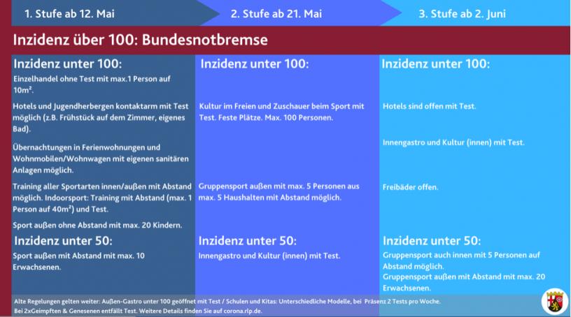 Rheinland-Pfalz: Erste Lockerungen ab 12.Mai