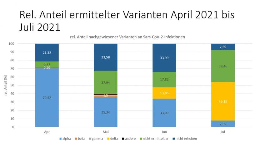 Delta-Anteil in Mainz-Bingen immer größer